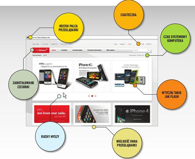 Ciasteczka, user-agent, rozdzielczość, hakerzy - bezpieczeństwo przeglądarki Chrome (prywatność)