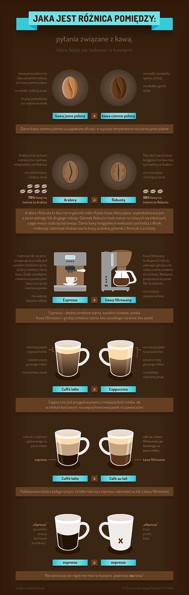 Jaka jest różnica pomiędzy: pytania związane z kawą
