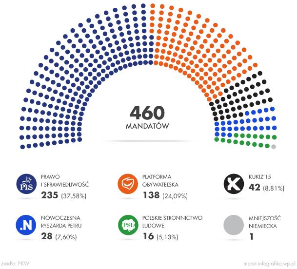 Kiedy PiS zmadrzeje i zapanuje nad Sejmem
