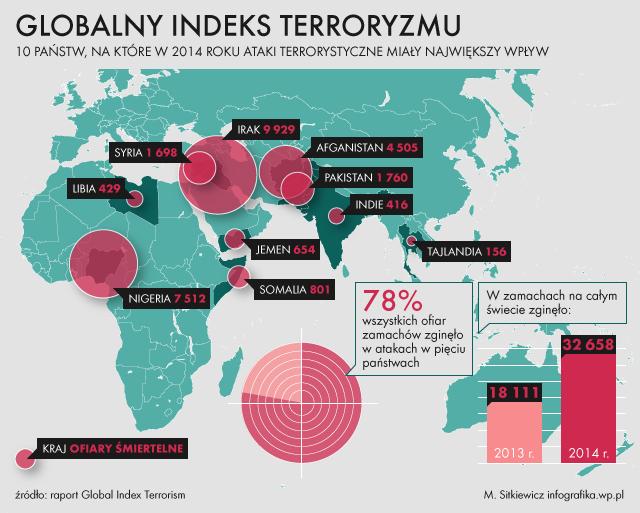 https://i.wp.pl/a/f/jpeg/35973/terroryzm_kraje_ataki_infografika.jpeg